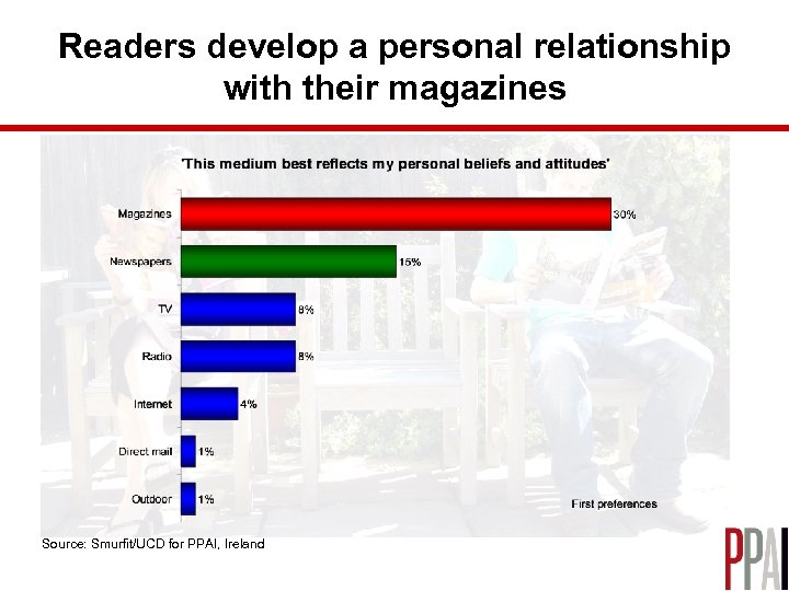 Readers develop a personal relationship with their magazines Source: Smurfit/UCD for PPAI, Ireland