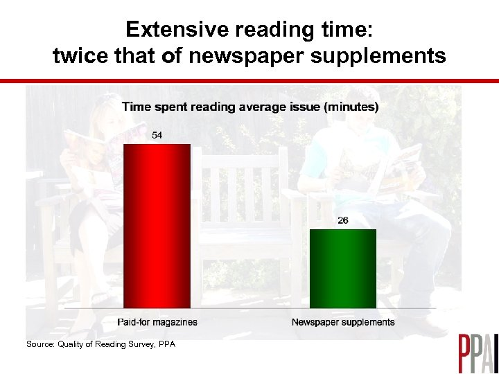 Extensive reading time: twice that of newspaper supplements Source: Quality of Reading Survey, PPA