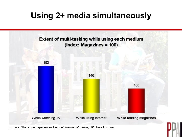 Using 2+ media simultaneously Source: 'Magazine Experiences Europe', Germany/France, UK, Time/Fortune