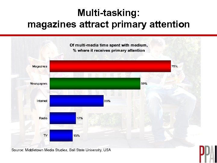 Multi-tasking: magazines attract primary attention Source: Middletown Media Studies, Ball State University, USA