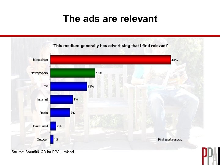 The ads are relevant Source: Smurfit/UCD for PPAI, Ireland