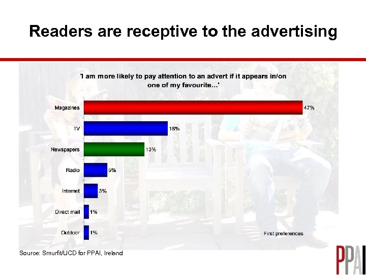 Readers are receptive to the advertising Source: Smurfit/UCD for PPAI, Ireland