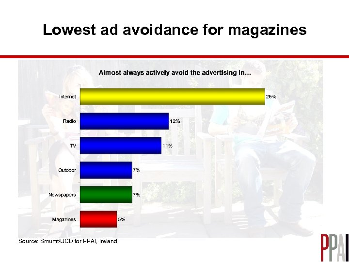 Lowest ad avoidance for magazines Source: Smurfit/UCD for PPAI, Ireland