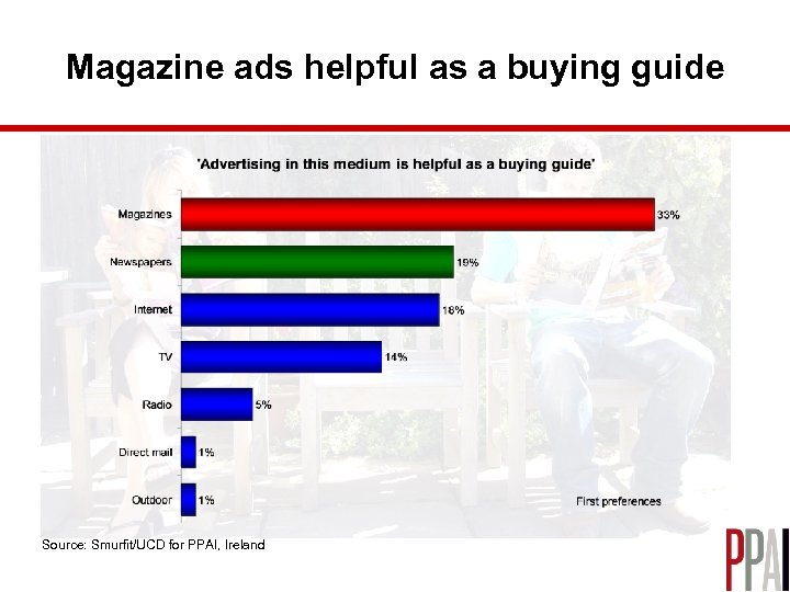 Magazine ads helpful as a buying guide Source: Smurfit/UCD for PPAI, Ireland