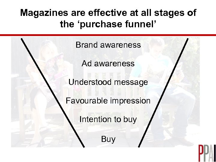 Magazines are effective at all stages of the 'purchase funnel' Brand awareness Ad awareness
