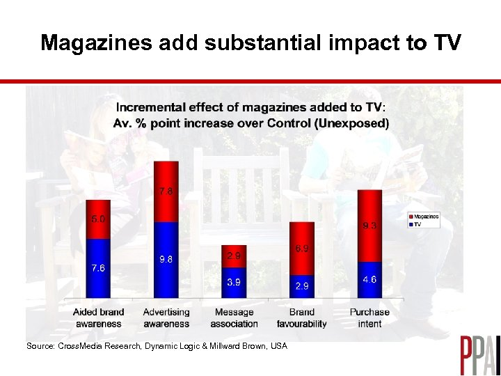 Magazines add substantial impact to TV Source: Cross. Media Research, Dynamic Logic & Millward