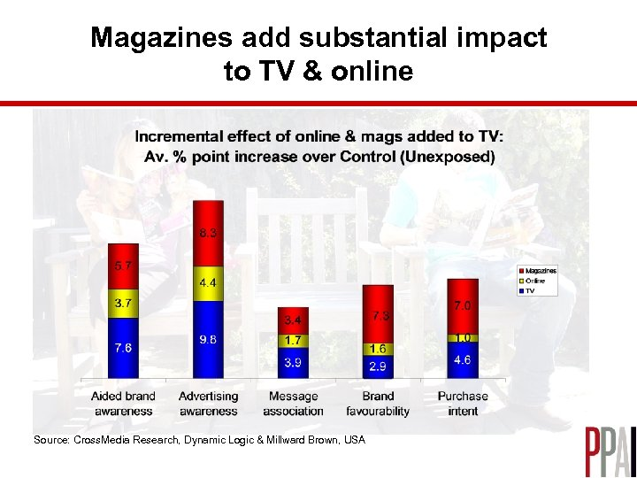 Magazines add substantial impact to TV & online Source: Cross. Media Research, Dynamic Logic