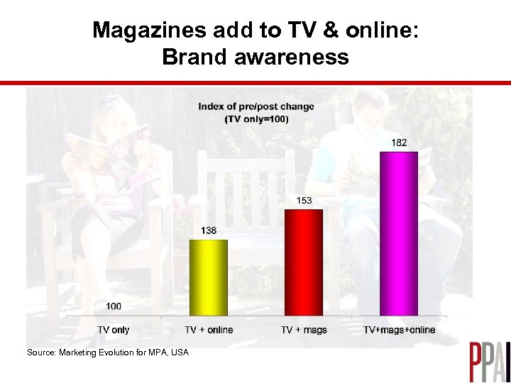 Magazines add to TV & online: Brand awareness Source: Marketing Evolution for MPA, USA