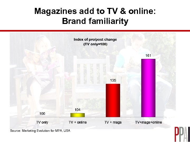 Magazines add to TV & online: Brand familiarity Source: Marketing Evolution for MPA, USA