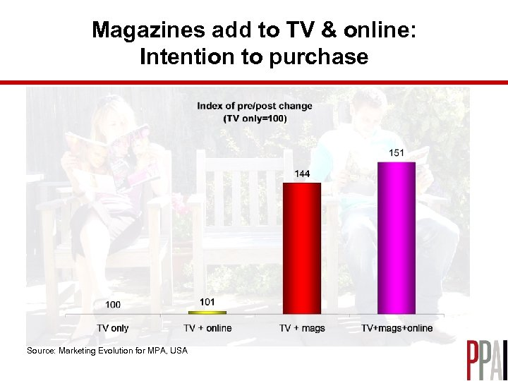 Magazines add to TV & online: Intention to purchase Source: Marketing Evolution for MPA,