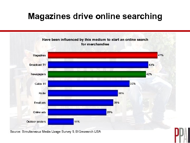 Magazines drive online searching Source: Simultaneous Media Usage Survey 9, BIGresearch USA