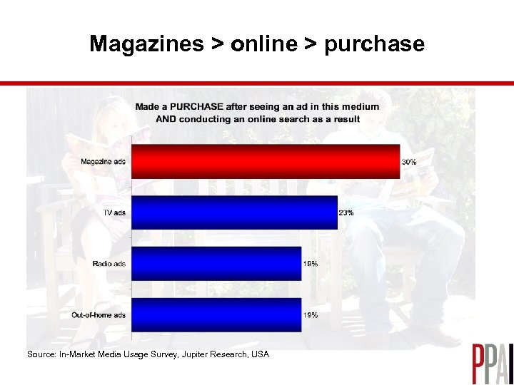 Magazines > online > purchase Source: In-Market Media Usage Survey, Jupiter Research, USA