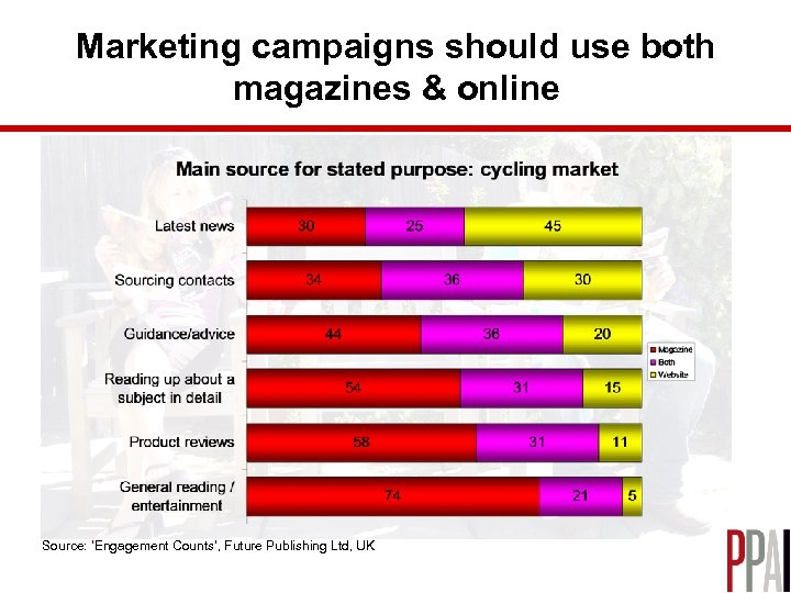 Marketing campaigns should use both magazines & online Source: 'Engagement Counts', Future Publishing Ltd,