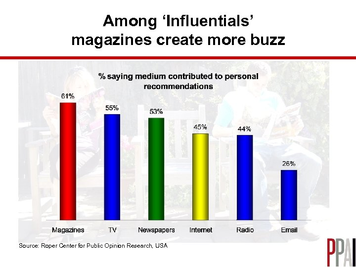 Among 'Influentials' magazines create more buzz Source: Roper Center for Public Opinion Research, USA