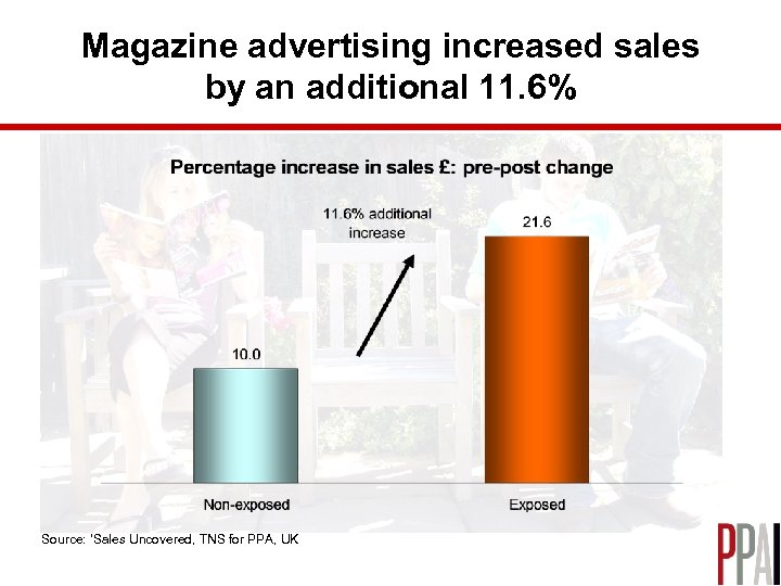 Magazine advertising increased sales by an additional 11. 6% Source: 'Sales Uncovered, TNS for