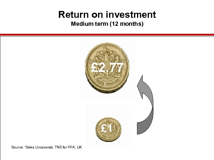 Return on investment Medium term (12 months) £ 2. 77 £ 1 Source: 'Sales
