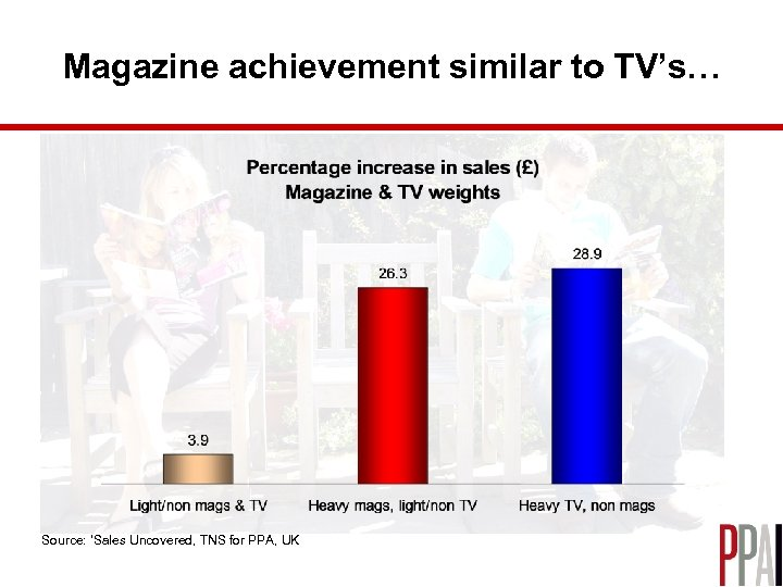 Magazine achievement similar to TV's… Source: 'Sales Uncovered, TNS for PPA, UK