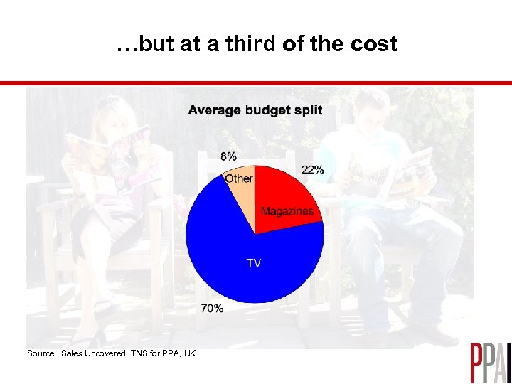 …but at a third of the cost Source: 'Sales Uncovered, TNS for PPA, UK