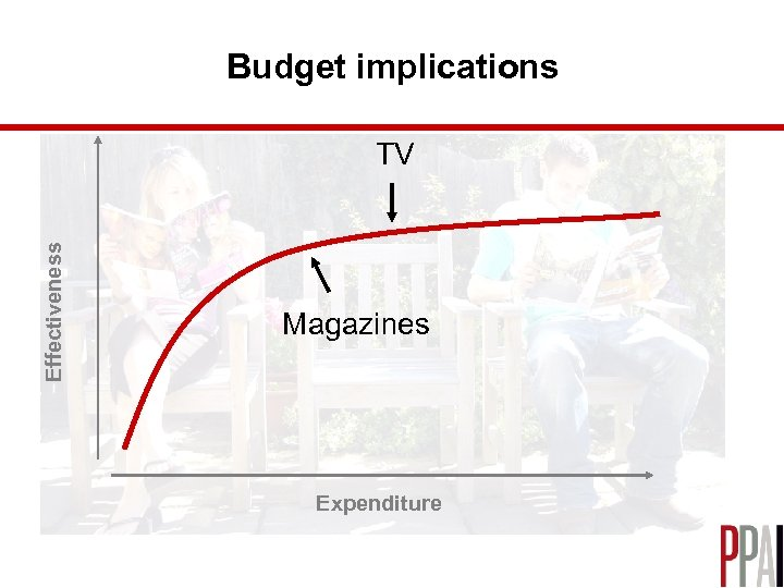 Budget implications Effectiveness TV Magazines Expenditure
