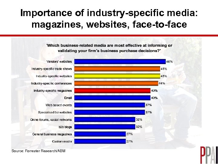 Importance of industry-specific media: magazines, websites, face-to-face Source: Forrester Research/ABM