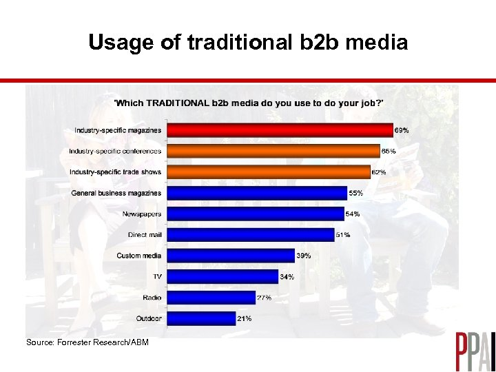 Usage of traditional b 2 b media Source: Forrester Research/ABM