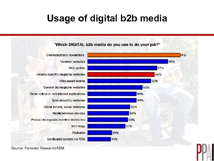 Usage of digital b 2 b media Source: Forrester Research/ABM