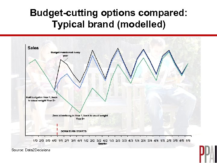 Budget-cutting options compared: Typical brand (modelled) Source: Data 2 Decisions