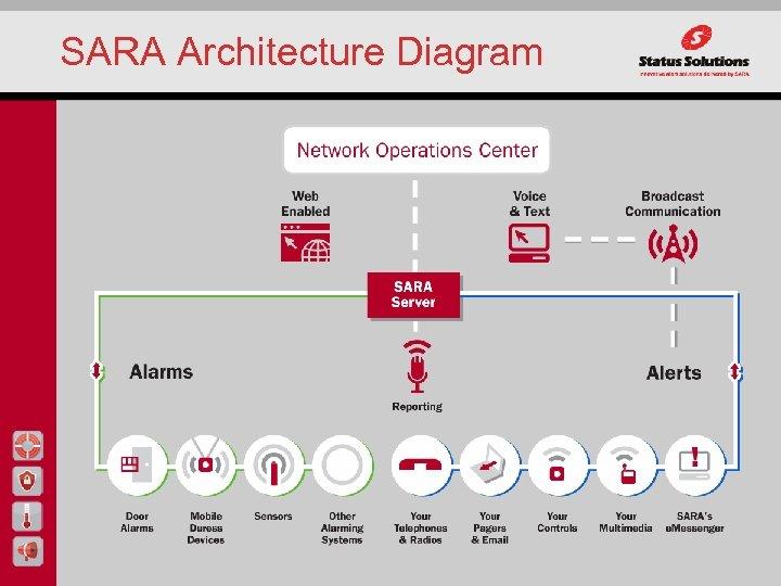 SARA Architecture Diagram