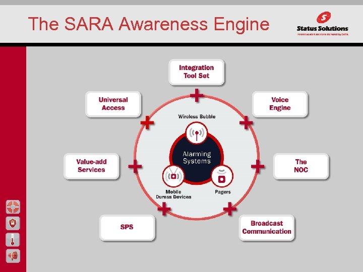 The SARA Awareness Engine