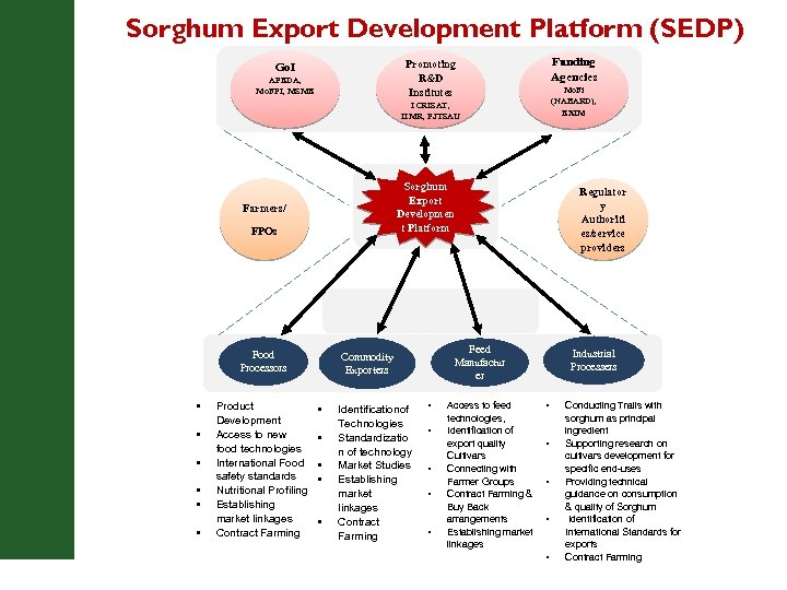 Sorghum Export Development Platform (SEDP) APEDA, Mo. FPI, MSME Funding Agencies Promoting R&D Institutes