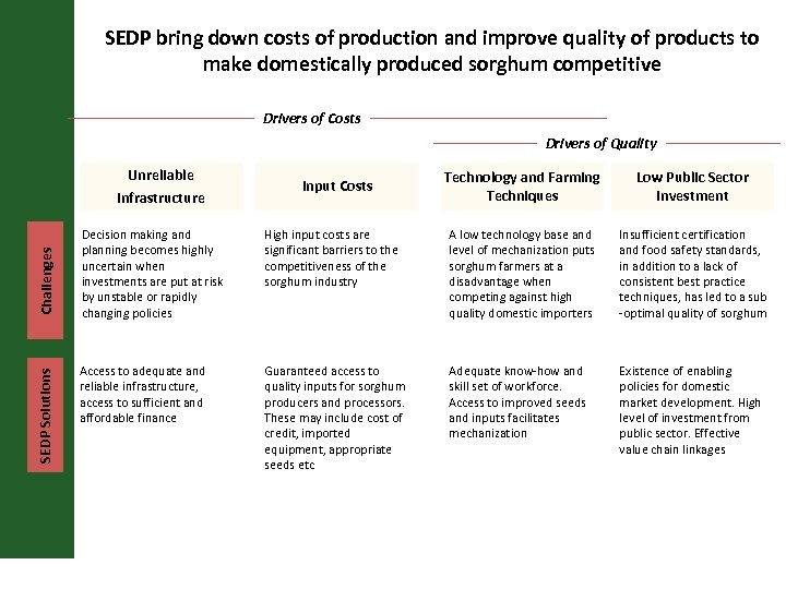 SEDP bring down costs of production and improve quality of products to make domestically