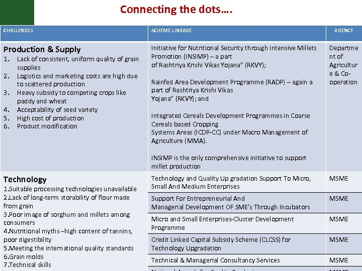 Connecting the dots…. CHALLENGES SCHEME LINKAGE Production & Supply Initiative for Nutritional Security through