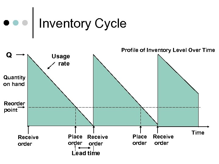 Inventory Cycle Q Profile of Inventory Level Over Time Usage rate Quantity on hand