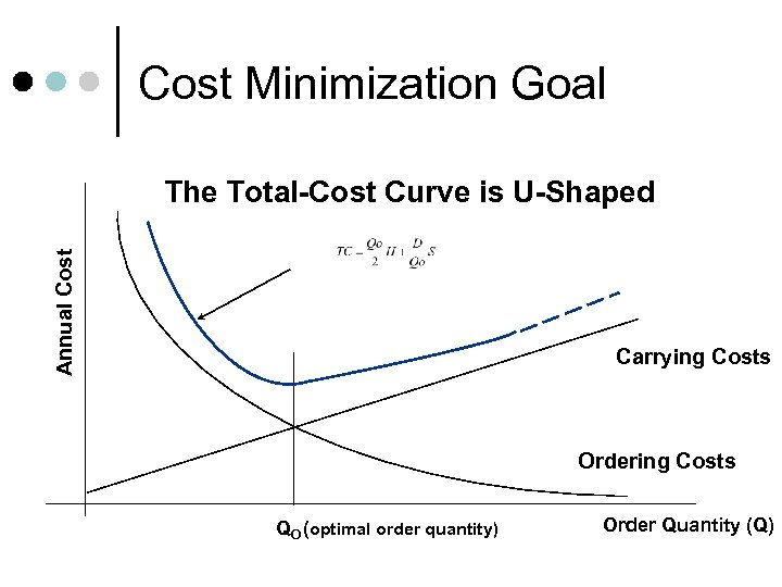 Cost Minimization Goal Annual Cost The Total-Cost Curve is U-Shaped Carrying Costs Ordering Costs