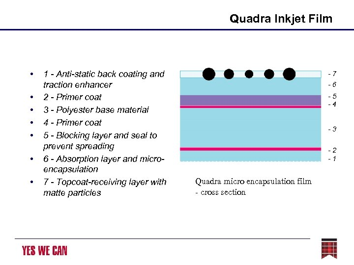 Quadra Inkjet Film • • 1 - Anti-static back coating and traction enhancer 2