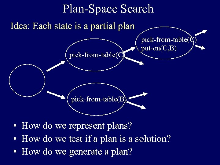 Plan-Space Search Idea: Each state is a partial plan pick-from-table(C) put-on(C, B) pick-from-table(B) •