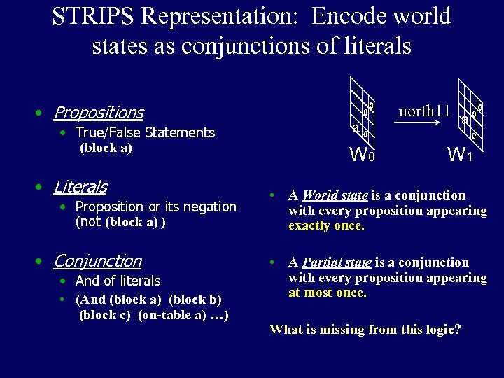 STRIPS Representation: Encode world states as conjunctions of literals • Propositions • True/False Statements