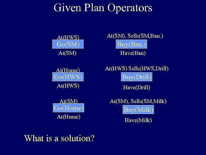 Given Plan Operators At(HWS) At(SM), Sells(SM, Ban. ) Go(SM) Buy(Ban. ) At(SM) Have(Ban) At(Home)