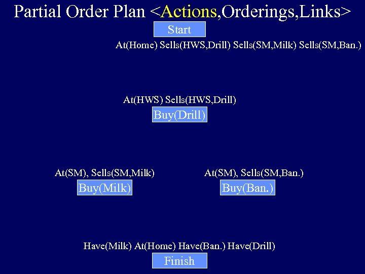 Partial Order Plan <Actions, Orderings, Links> Start At(Home) Sells(HWS, Drill) Sells(SM, Milk) Sells(SM, Ban.