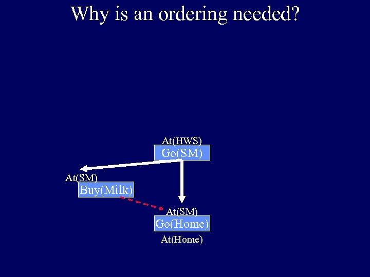 Why is an ordering needed? At(HWS) Go(SM) At(SM) Buy(Milk) At(SM) Go(Home) At(Home)