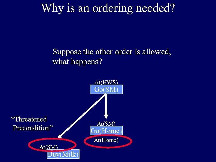 Why is an ordering needed? Suppose the other order is allowed, what happens? At(HWS)