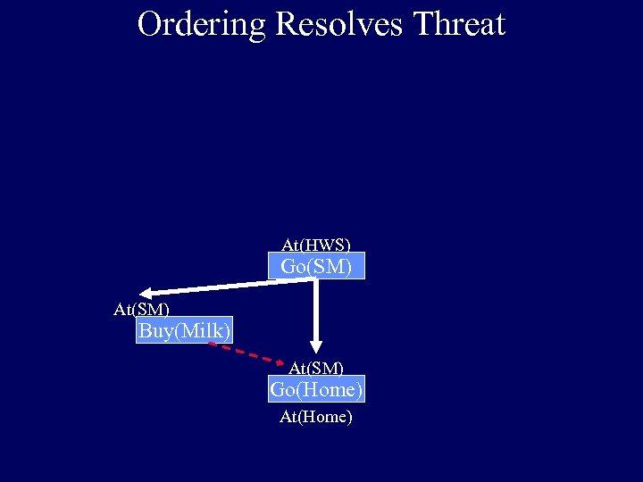 Ordering Resolves Threat At(HWS) Go(SM) At(SM) Buy(Milk) At(SM) Go(Home) At(Home)