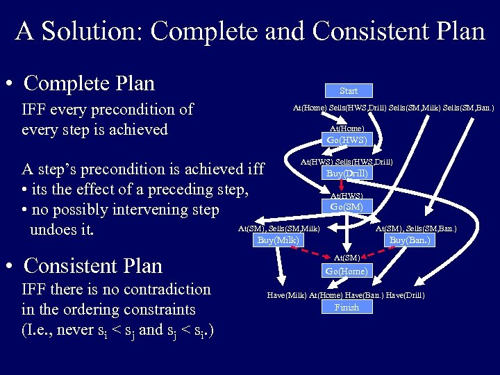 A Solution: Complete and Consistent Plan • Complete Plan IFF every precondition of every