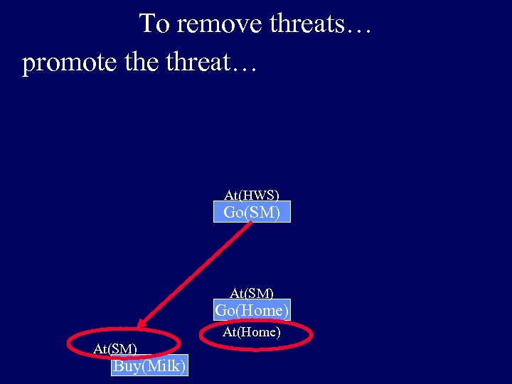 To remove threats… promote threat… At(HWS) Go(SM) At(SM) Go(Home) At(SM) Buy(Milk)