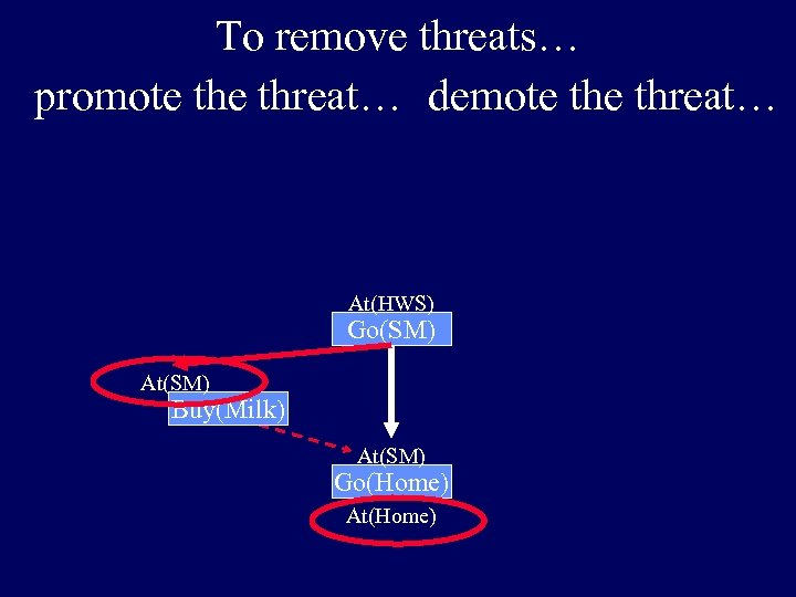 To remove threats… promote threat… demote threat… At(HWS) Go(SM) At(SM) Buy(Milk) At(SM) Go(Home) At(Home)