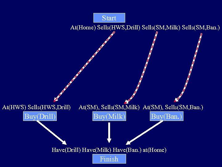 Start At(Home) Sells(HWS, Drill) Sells(SM, Milk) Sells(SM, Ban. ) At(HWS) Sells(HWS, Drill) Buy(Drill) At(SM),