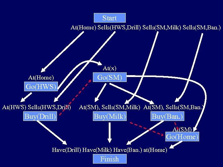 Start At(Home) Sells(HWS, Drill) Sells(SM, Milk) Sells(SM, Ban. ) At(x) At(Home) Go(SM) Go(HWS) At(HWS)