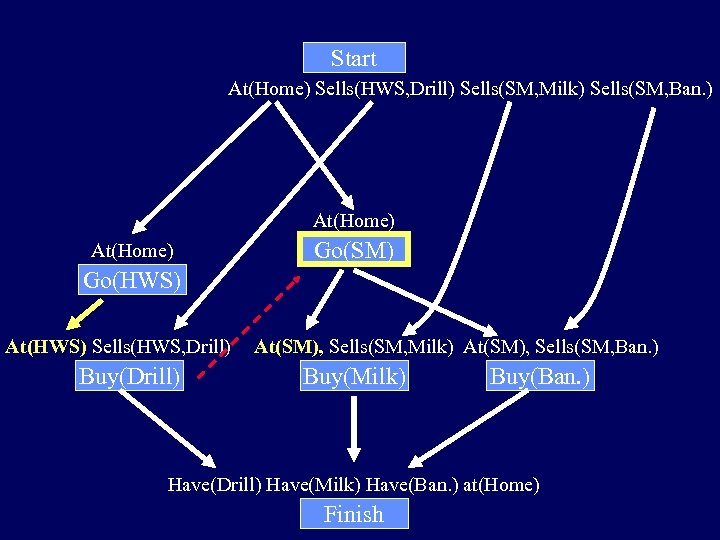 Start At(Home) Sells(HWS, Drill) Sells(SM, Milk) Sells(SM, Ban. ) At(Home) Go(SM) Go(HWS) At(HWS) Sells(HWS,