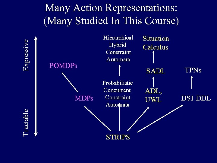 Expressive Many Action Representations: (Many Studied In This Course) POMDPs Tractable MDPs Hierarchical Hybrid