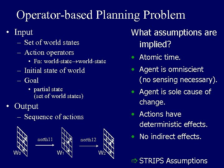 Operator-based Planning Problem What assumptions are implied? • Input – Set of world states